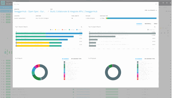 Website Monitoring Service and Web Performance Monitoring